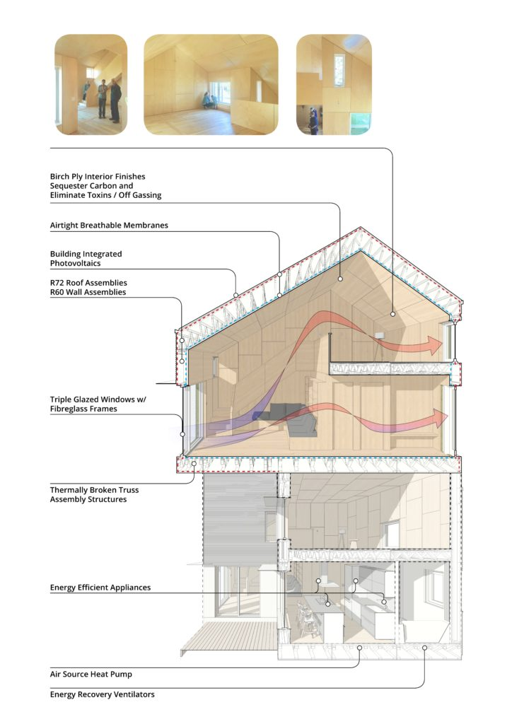 Graphic showing crossection of ZEROHouse and elements of its Passive House design.